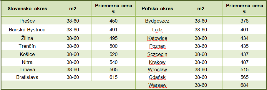Porovnanie cien prenájom na Slovensku a Poľsku